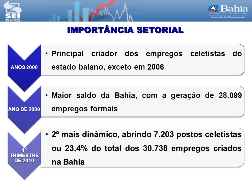IMPORTÂNCIA SETORIAL ANOS 2000 Principal criador dos empregos celetistas do estado baiano, exceto em 2006 ANO DE 2009 Maior saldo da Bahia, com a geração de 28.099 empregos formais 1º TRIMESTRE DE 2010 2º mais dinâmico, abrindo 7.203 postos celetistas ou 23,4% do total dos 30.738 empregos criados na Bahia
