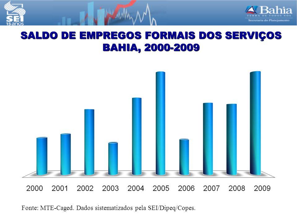 SALDO DE EMPREGOS FORMAIS DOS SERVIÇOS BAHIA, 2000-2009 Fonte: MTE-Caged.