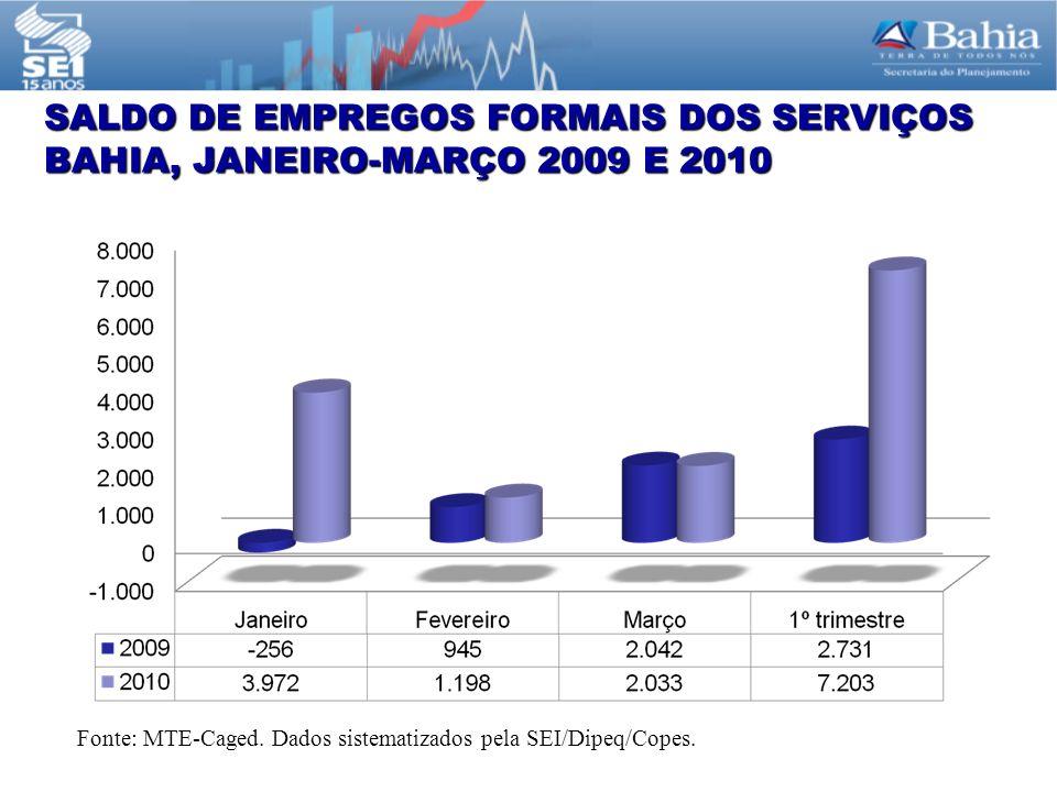 SALDO DE EMPREGOS FORMAIS DOS SERVIÇOS BAHIA, JANEIRO-MARÇO 2009 E 2010 Fonte: MTE-Caged.