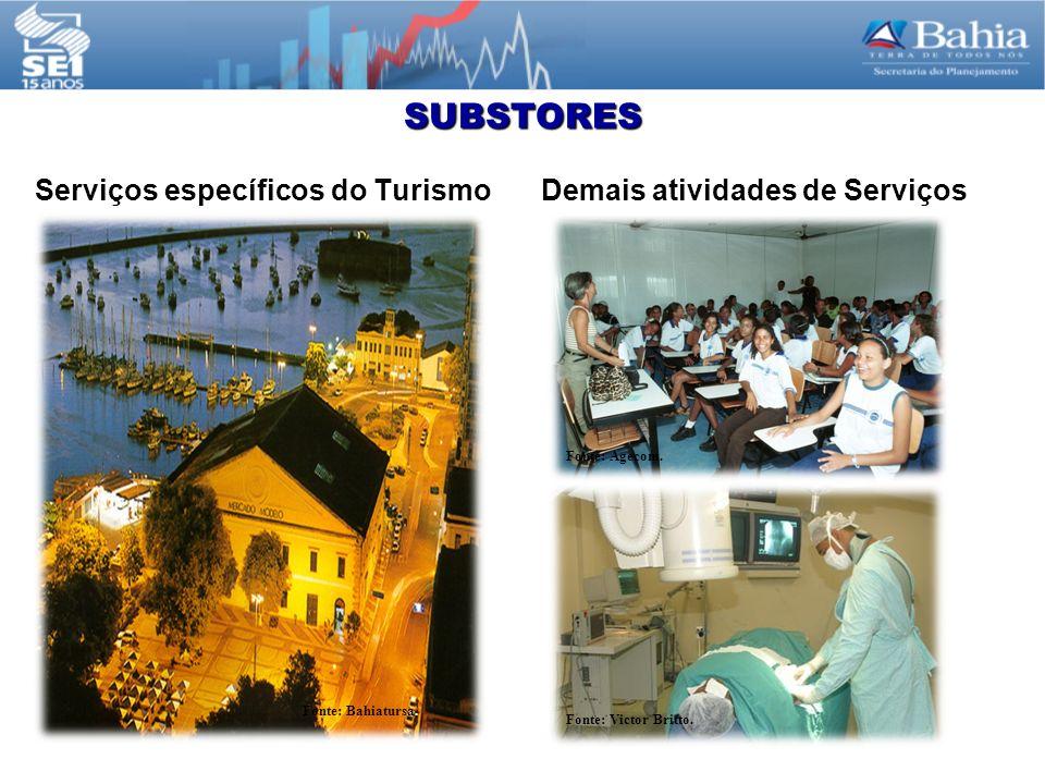 SUBSTORES Serviços específicos do TurismoDemais atividades de Serviços Fonte: Bahiatursa.