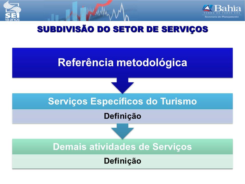SUBDIVISÃO DO SETOR DE SERVIÇOS Demais atividades de Serviços Definição Serviços Específicos do Turismo Definição Referência metodológica