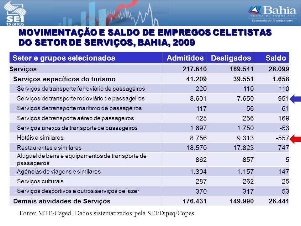 MOVIMENTAÇÃO E SALDO DE EMPREGOS CELETISTAS DO SETOR DE SERVIÇOS, BAHIA, 2009 Setor e grupos selecionadosAdmitidosDesligadosSaldo Serviços217.640189.54128.099 Serviços específicos do turismo41.20939.5511.658 Serviços de transporte ferroviário de passageiros 220110 Serviços de transporte rodoviário de passageiros 8.6017.650951 Serviços de transporte marítimo de passageiros 1175661 Serviços de transporte aéreo de passageiros 425256169 Serviços anexos de transporte de passageiros 1.6971.750-53 Hotéis e similares 8.7569.313-557 Restaurantes e similares 18.57017.823747 Aluguel de bens e equipamentos de transporte de passageiros 8628575 Agências de viagens e similares 1.3041.157147 Serviços culturais 28726225 Serviços desportivos e outros serviços de lazer 37031753 Demais atividades de Serviços176.431149.99026.441 Fonte: MTE-Caged.