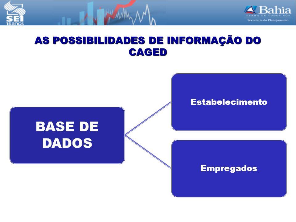 AS POSSIBILIDADES DE INFORMAÇÃO DO CAGED BASE DE DADOS EstabelecimentoEmpregados