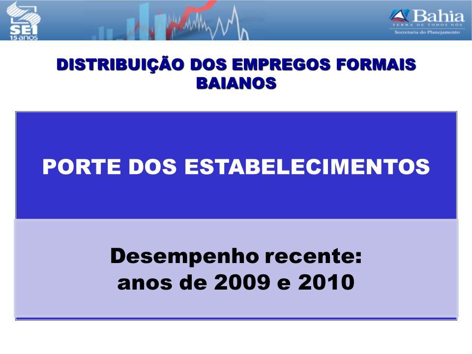 DISTRIBUIÇÃO DOS EMPREGOS FORMAIS BAIANOS PORTE DOS ESTABELECIMENTOS Desempenho recente: anos de 2009 e 2010