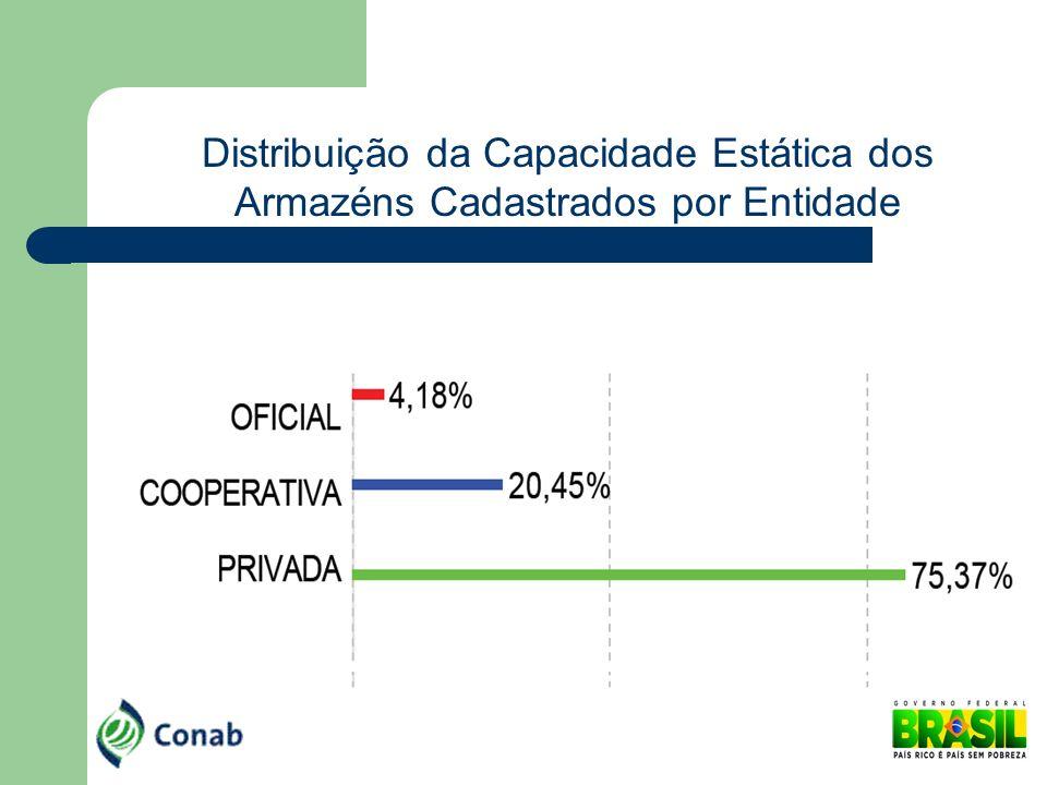 Distribuição da Capacidade Estática dos Armazéns Cadastrados por Entidade