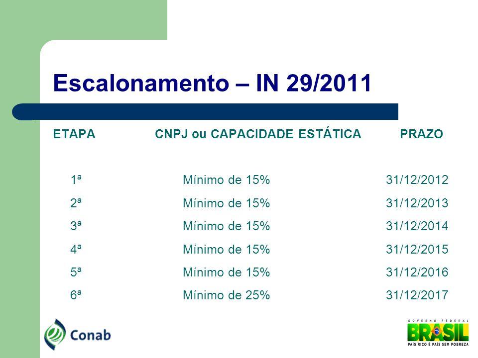 Escalonamento – IN 29/2011 ETAPA CNPJ ou CAPACIDADE ESTÁTICA PRAZO 1ª Mínimo de 15% 31/12/2012 2ª Mínimo de 15% 31/12/2013 3ª Mínimo de 15% 31/12/2014
