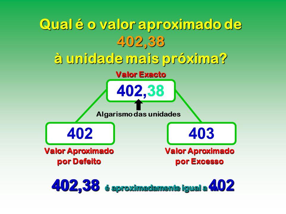 Qual é o valor aproximado de 402,38 à unidade mais próxima? Valor Exacto Valor Aproximado por Defeito Valor Aproximado por Excesso 402,38 402403 402,3