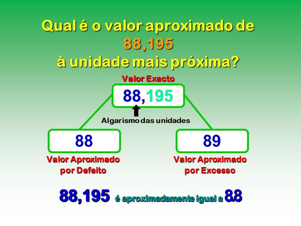 Qual é o valor aproximado de 88,195 à unidade mais próxima? Valor Exacto Valor Aproximado por Defeito Valor Aproximado por Excesso 88,195 8889 88,195
