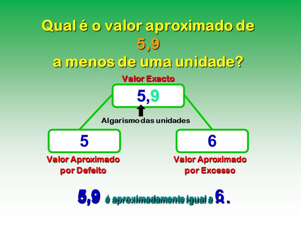 Qual é o valor aproximado de 5,9 a menos de uma unidade? Valor Exacto Valor Aproximado por Defeito Valor Aproximado por Excesso 5,9 56 5,9 é aproximad