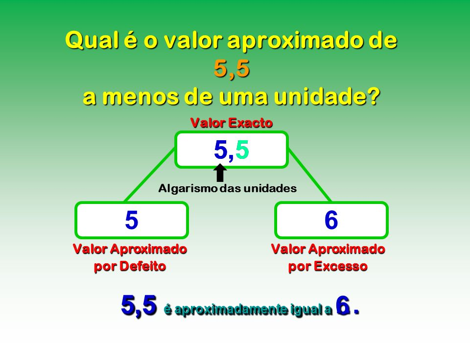 Qual é o valor aproximado de 5,5 a menos de uma unidade? Valor Exacto Valor Aproximado por Defeito Valor Aproximado por Excesso 5,5 56 5,5 é aproximad