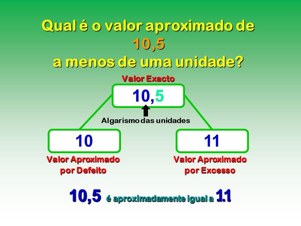 Qual é o valor aproximado de 10,5 a menos de uma unidade? Valor Exacto Valor Aproximado por Defeito Valor Aproximado por Excesso 10,5 1011 10,5 é apro