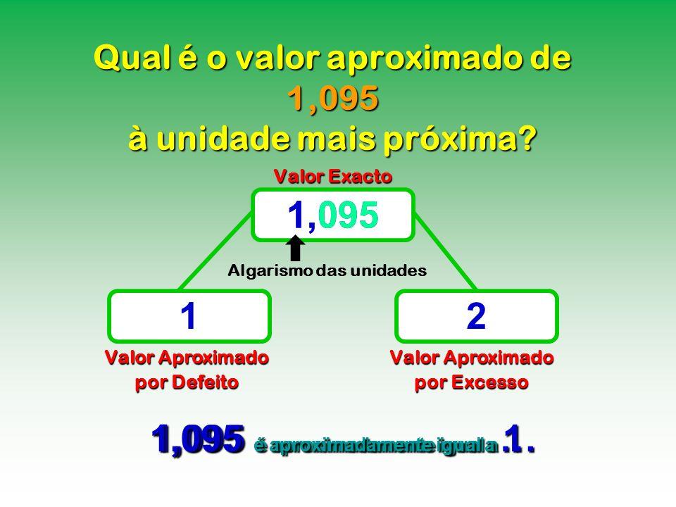 Qual é o valor aproximado de 1,095 à unidade mais próxima? Valor Exacto Valor Aproximado por Defeito Valor Aproximado por Excesso 1,095 12 1,095 é apr