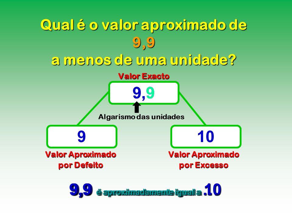 Qual é o valor aproximado de 9,9 a menos de uma unidade? Valor Exacto Valor Aproximado por Defeito Valor Aproximado por Excesso 9,9 910 9,9 é aproxima