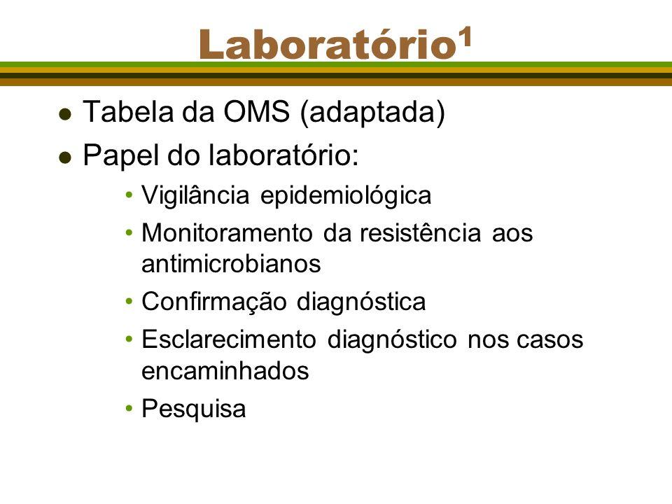 Laboratório 1 l Tabela da OMS (adaptada) l Papel do laboratório: Vigilância epidemiológica Monitoramento da resistência aos antimicrobianos Confirmaçã