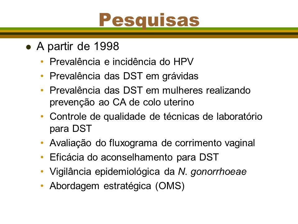 Pesquisas l A partir de 1998 Prevalência e incidência do HPV Prevalência das DST em grávidas Prevalência das DST em mulheres realizando prevenção ao CA de colo uterino Controle de qualidade de técnicas de laboratório para DST Avaliação do fluxograma de corrimento vaginal Eficácia do aconselhamento para DST Vigilância epidemiológica da N.