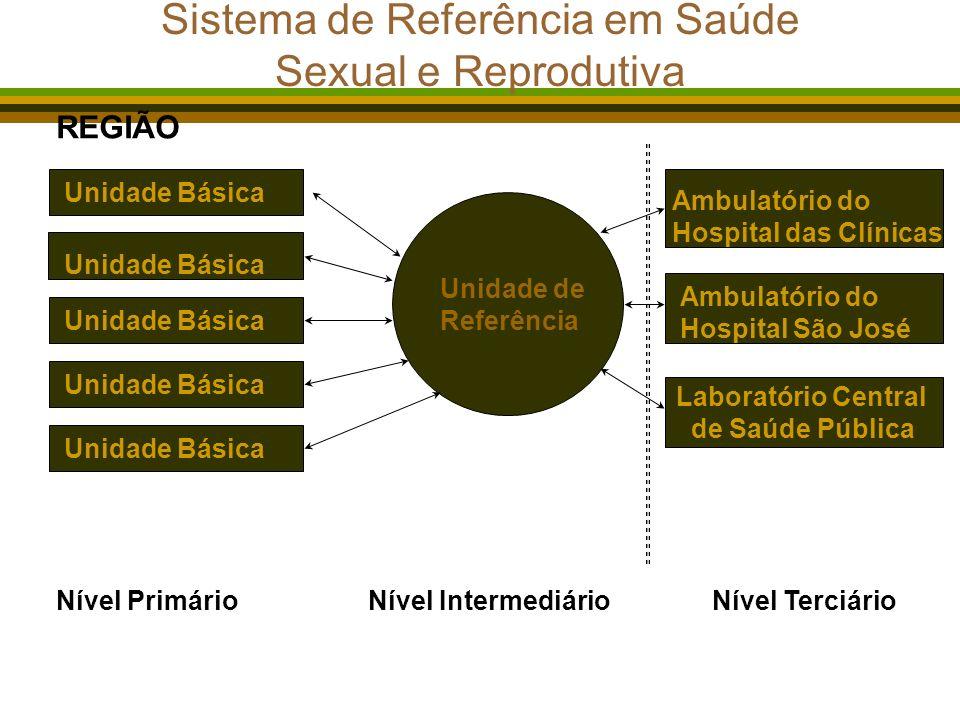 Sistema de Referência em Saúde Sexual e Reprodutiva Unidade Básica Ambulatório do Hospital das Clínicas Ambulatório do Hospital São José Laboratório Central de Saúde Pública Nível PrimárioNível IntermediárioNível Terciário REGIÃO Unidade de Referência