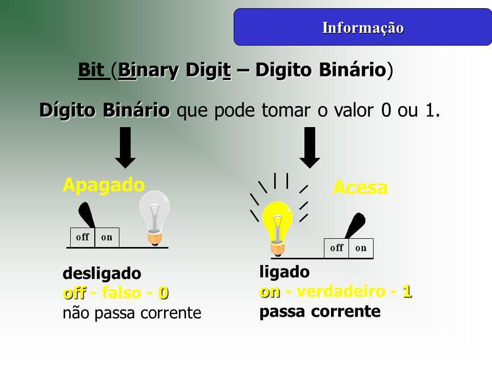Informação desligado off 0 off - falso - 0 não passa corrente offon Apagado Acesa offon ligado on1 on - verdadeiro - 1 passa corrente Binary Digit – Digito Binário Bit (Binary Digit – Digito Binário) Dígito Binário Dígito Binário que pode tomar o valor 0 ou 1.