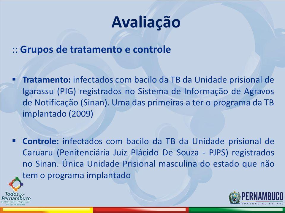 :: Grupos de tratamento e controle Tratamento: infectados com bacilo da TB da Unidade prisional de Igarassu (PIG) registrados no Sistema de Informação de Agravos de Notificação (Sinan).