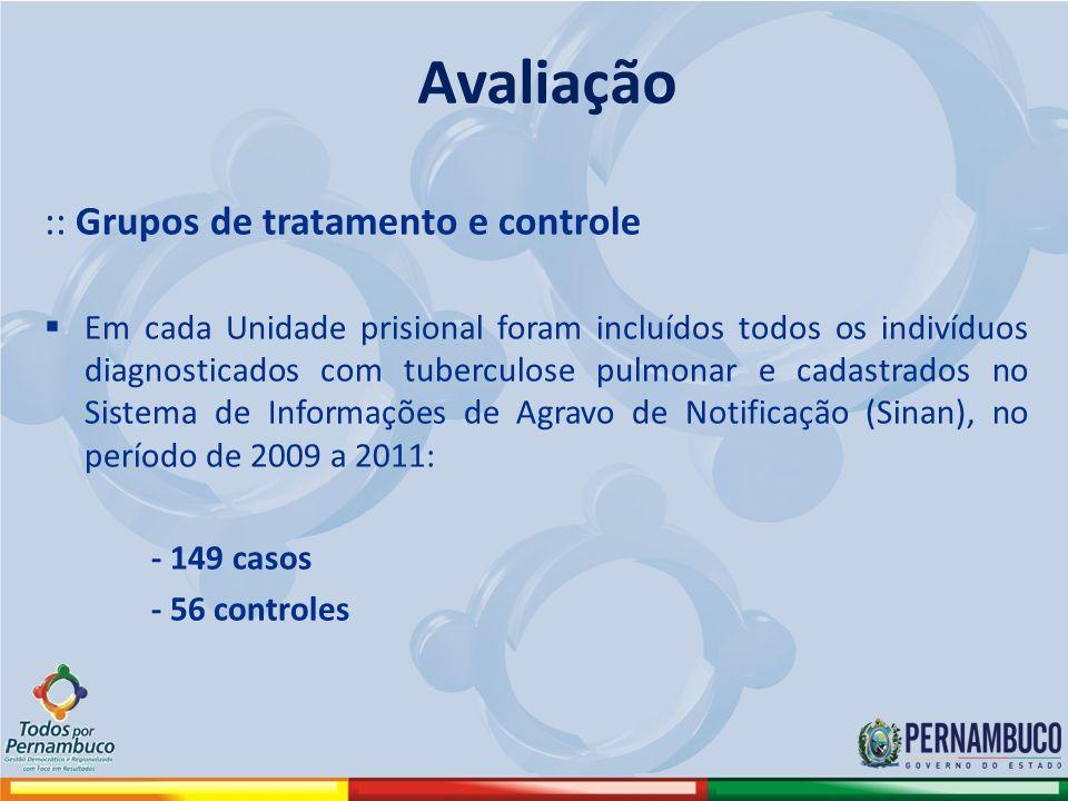 :: Grupos de tratamento e controle Em cada Unidade prisional foram incluídos todos os indivíduos diagnosticados com tuberculose pulmonar e cadastrados no Sistema de Informações de Agravo de Notificação (Sinan), no período de 2009 a 2011: - 149 casos - 56 controles Avaliação