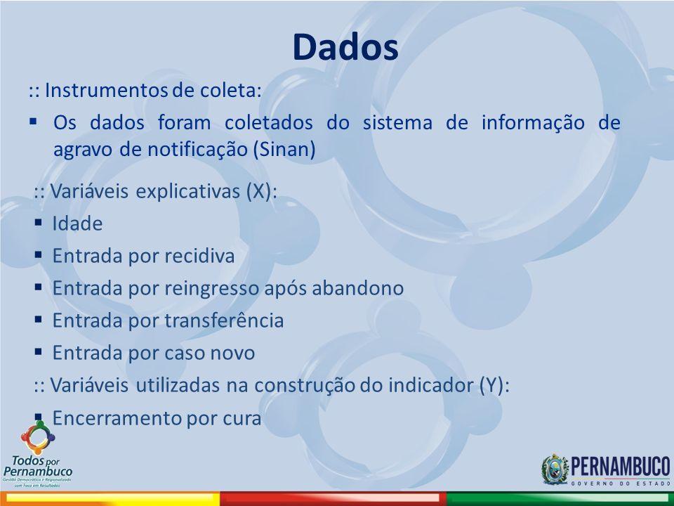 :: Instrumentos de coleta: Os dados foram coletados do sistema de informação de agravo de notificação (Sinan) Dados :: Variáveis explicativas (X): Ida