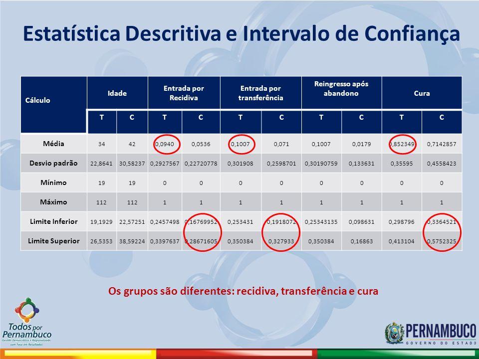 Estatística Descritiva e Intervalo de Confiança Cálculo Idade Entrada por Recidiva Entrada por transferência Reingresso após abandonoCura TCTCTCTCTC M