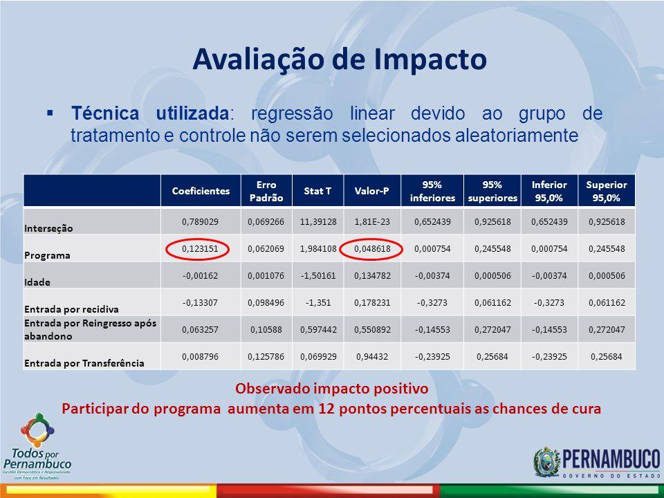 Avaliação de Impacto Coeficientes Erro Padrão Stat TValor-P 95% inferiores 95% superiores Inferior 95,0% Superior 95,0% Interseção 0,7890290,06926611,