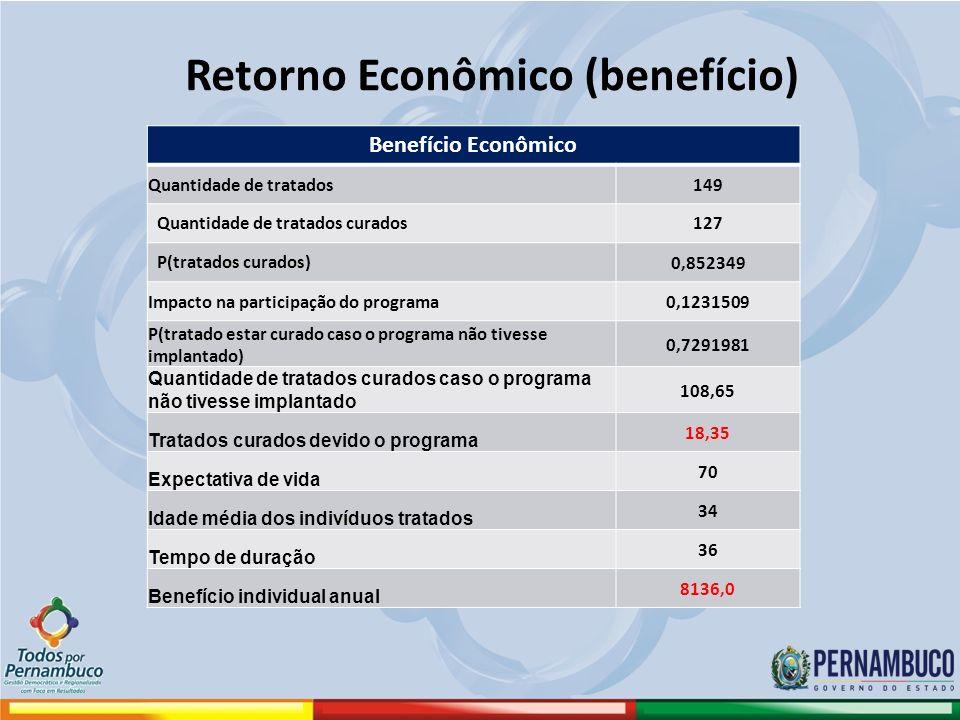 Retorno Econômico (benefício) Benefício Econômico Quantidade de tratados149 Quantidade de tratados curados127 P(tratados curados) 0,852349 Impacto na
