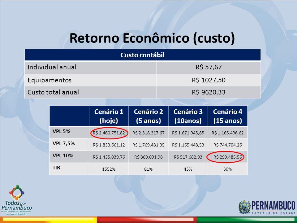 Retorno Econômico (custo) Custo contábil Individual anualR$ 57,67 EquipamentosR$ 1027,50 Custo total anualR$ 9620,33 Cenário 1 (hoje) Cenário 2 (5 anos) Cenário 3 (10anos) Cenário 4 (15 anos) VPL 5% R$ 2.460.751,82R$ 2.318.317,67R$ 1.671.945,85R$ 1.165.496,62 VPL 7,5% R$ 1.833.661,12R$ 1.769.481,35R$ 1.165.448,53R$ 744.704,26 VPL 10% R$ 1.435.039,76R$ 869.091,98R$ 517.682,93R$ 299.485,56 TIR 1552%81%43%30%
