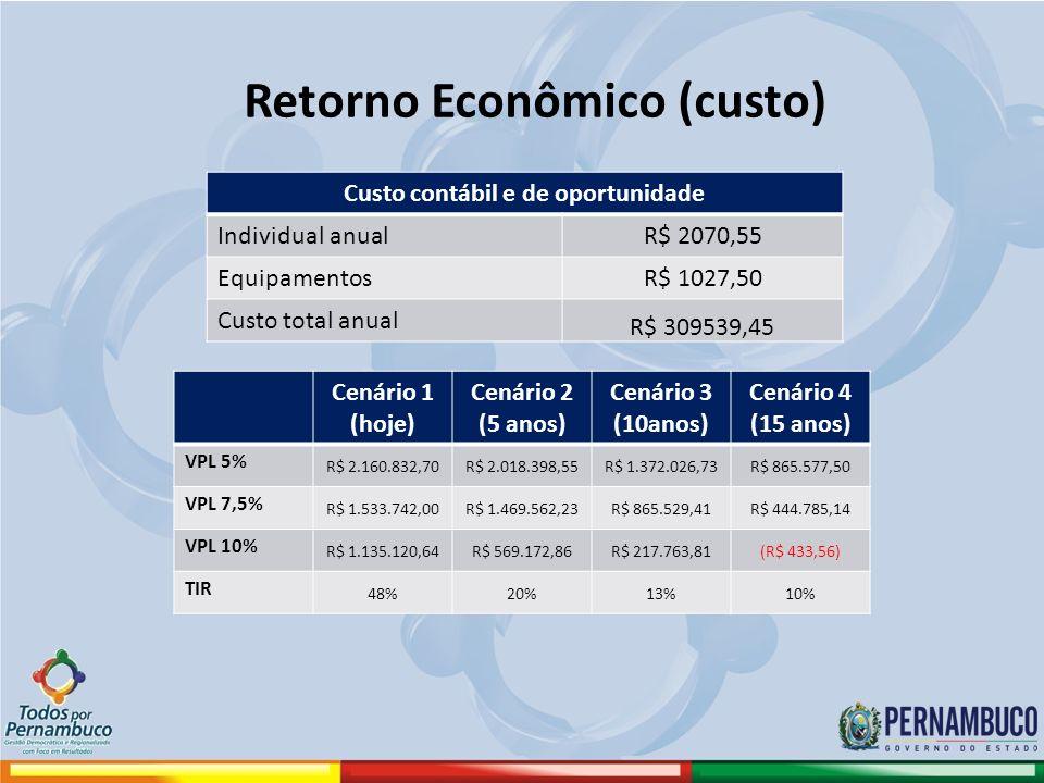 Retorno Econômico (custo) Custo contábil e de oportunidade Individual anualR$ 2070,55 EquipamentosR$ 1027,50 Custo total anual R$ 309539,45 Cenário 1 (hoje) Cenário 2 (5 anos) Cenário 3 (10anos) Cenário 4 (15 anos) VPL 5% R$ 2.160.832,70R$ 2.018.398,55R$ 1.372.026,73R$ 865.577,50 VPL 7,5% R$ 1.533.742,00R$ 1.469.562,23R$ 865.529,41R$ 444.785,14 VPL 10% R$ 1.135.120,64R$ 569.172,86R$ 217.763,81(R$ 433,56) TIR 48%20%13%10%