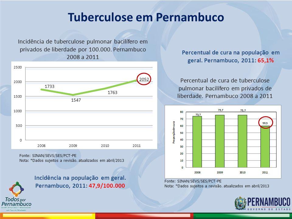 Tuberculose em Pernambuco Incidência de tuberculose pulmonar bacilífero em privados de liberdade por 100.000. Pernambuco 2008 a 2011 Fonte: SINAN/SEVS
