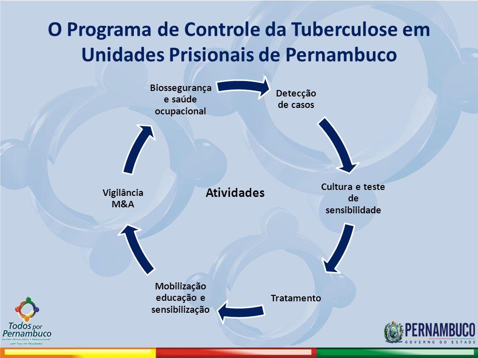 O Programa de Controle da Tuberculose em Unidades Prisionais de Pernambuco Detecção de casos Cultura e teste de sensibilidade Tratamento Mobilização educação e sensibilização Vigilância M&A Biossegurança e saúde ocupacional Atividades