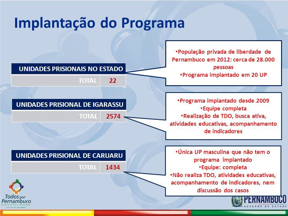 Implantação do Programa UNIDADES PRISIONAIS NO ESTADO TOTAL22 UNIDADES PRISIONAL DE IGARASSU TOTAL2574 População privada de liberdade de Pernambuco em