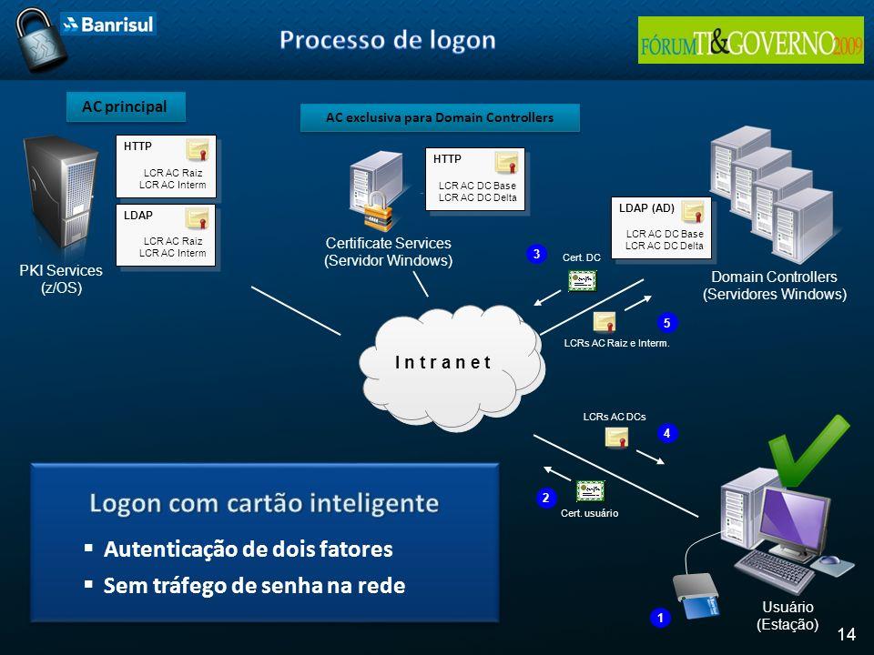 14 I n t r a n e t PKI Services (z/OS) Certificate Services (Servidor Windows) Domain Controllers (Servidores Windows) LDAP LCR AC Raiz LCR AC Interm