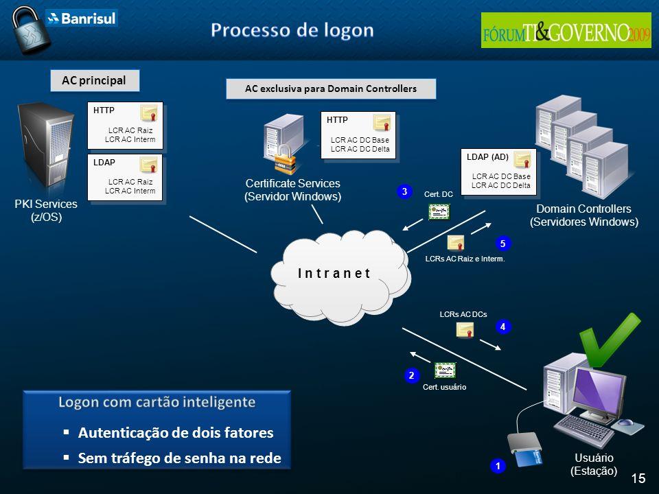 15 I n t r a n e t PKI Services (z/OS) Certificate Services (Servidor Windows) Domain Controllers (Servidores Windows) LDAP LCR AC Raiz LCR AC Interm