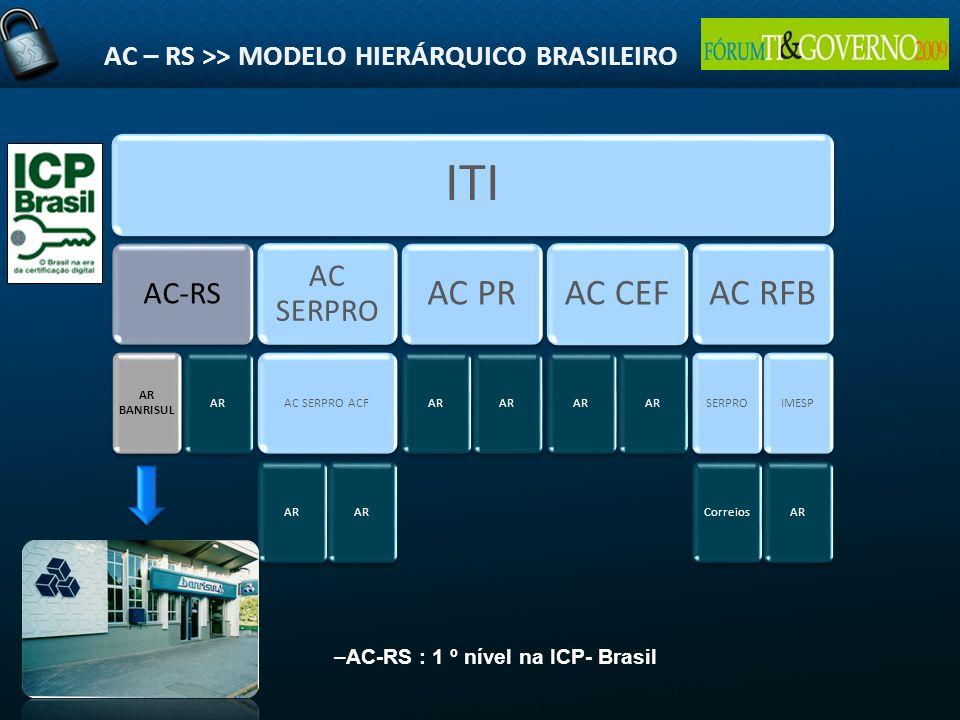 AC – RS >> MODELO HIERÁRQUICO BRASILEIRO ITI AC-RS AR BANRISUL AR AC SERPRO AC SERPRO ACF AR AC PR AR AC CEF AR AC RFB SERPROCorreiosIMESPAR –AC-RS :