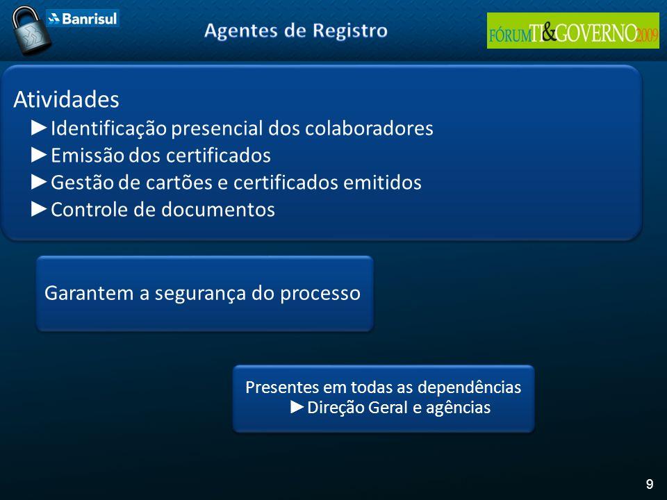 9 Atividades Identificação presencial dos colaboradores Emissão dos certificados Gestão de cartões e certificados emitidos Controle de documentos Gara