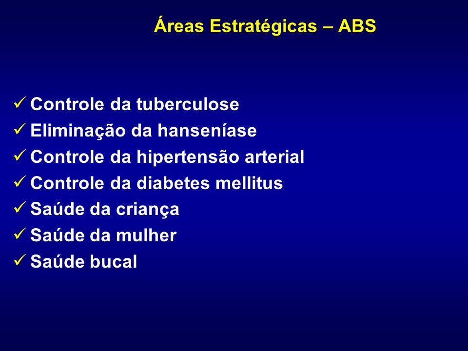 Áreas Estratégicas – ABS Controle da tuberculose Eliminação da hanseníase Controle da hipertensão arterial Controle da diabetes mellitus Saúde da cria