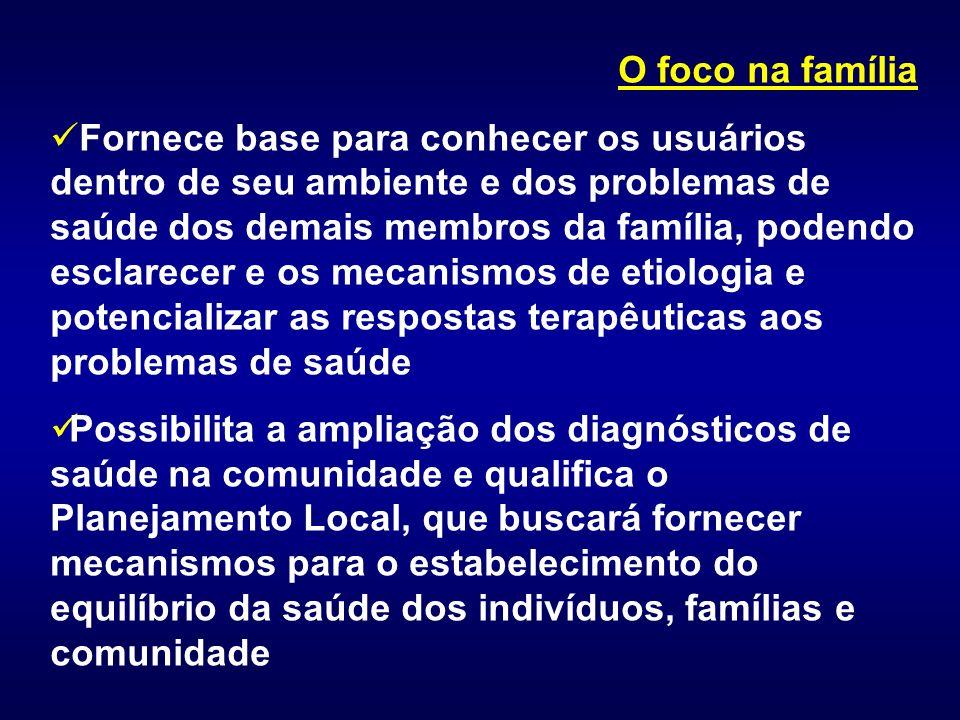O foco na família Fornece base para conhecer os usuários dentro de seu ambiente e dos problemas de saúde dos demais membros da família, podendo esclar