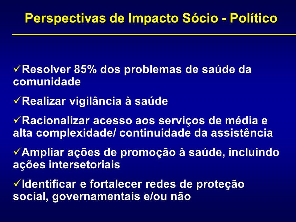 Perspectivas de Impacto Sócio - Político Resolver 85% dos problemas de saúde da comunidade Realizar vigilância à saúde Racionalizar acesso aos serviço