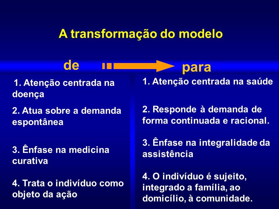 1. Atenção centrada na doença 2. Atua sobre a demanda espontânea 3. Ênfase na medicina curativa 4. Trata o indivíduo como objeto da ação A transformaç