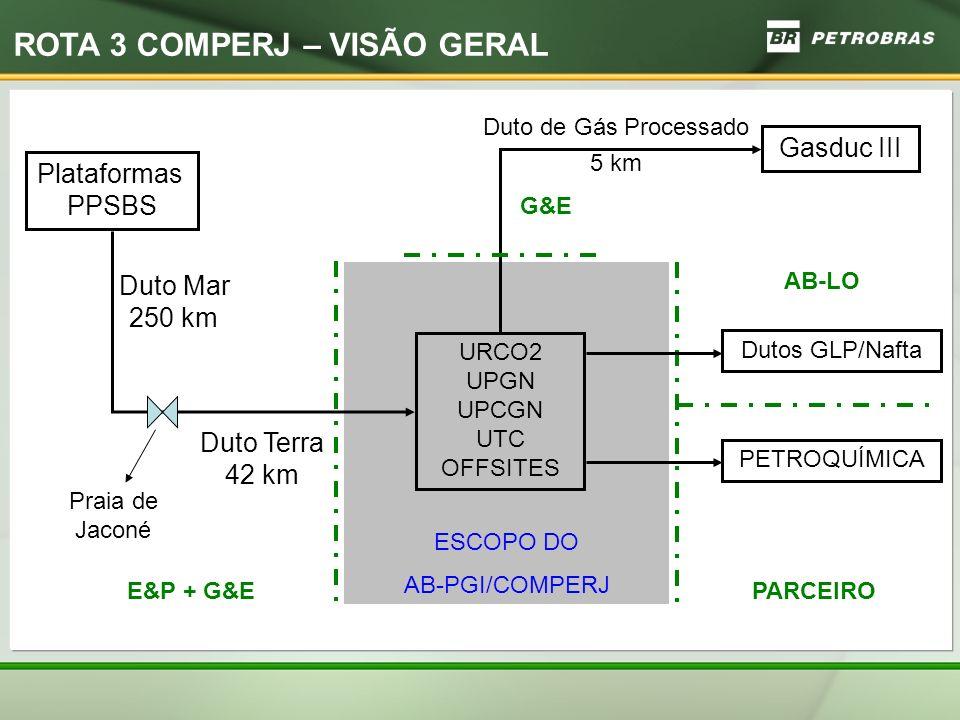 ESCOPO DO AB-PGI/COMPERJ Duto Mar 250 km URCO2 UPGN UPCGN UTC OFFSITES Plataformas PPSBS E&P + G&E G&E PARCEIRO Duto Terra 42 km Praia de Jaconé Duto de Gás Processado 5 km Gasduc III ROTA 3 COMPERJ – VISÃO GERAL PETROQUÍMICA Dutos GLP/Nafta AB-LO
