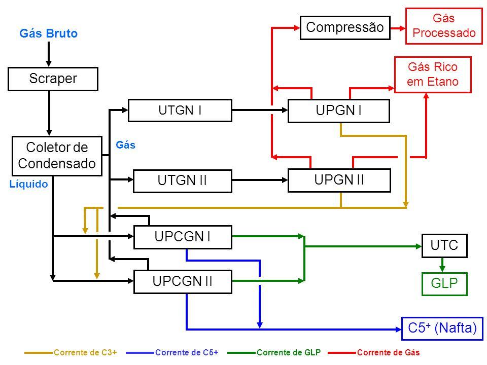 Coletor de Condensado UTGN I GLP C5 + (Nafta) UPGN II UPGN I UPCGN I UPCGN II Gás Processado Scraper Líquido Gás Compressão UTC Gás Bruto UTGN II Gás Rico em Etano Corrente de C3+Corrente de C5+Corrente de GLPCorrente de Gás
