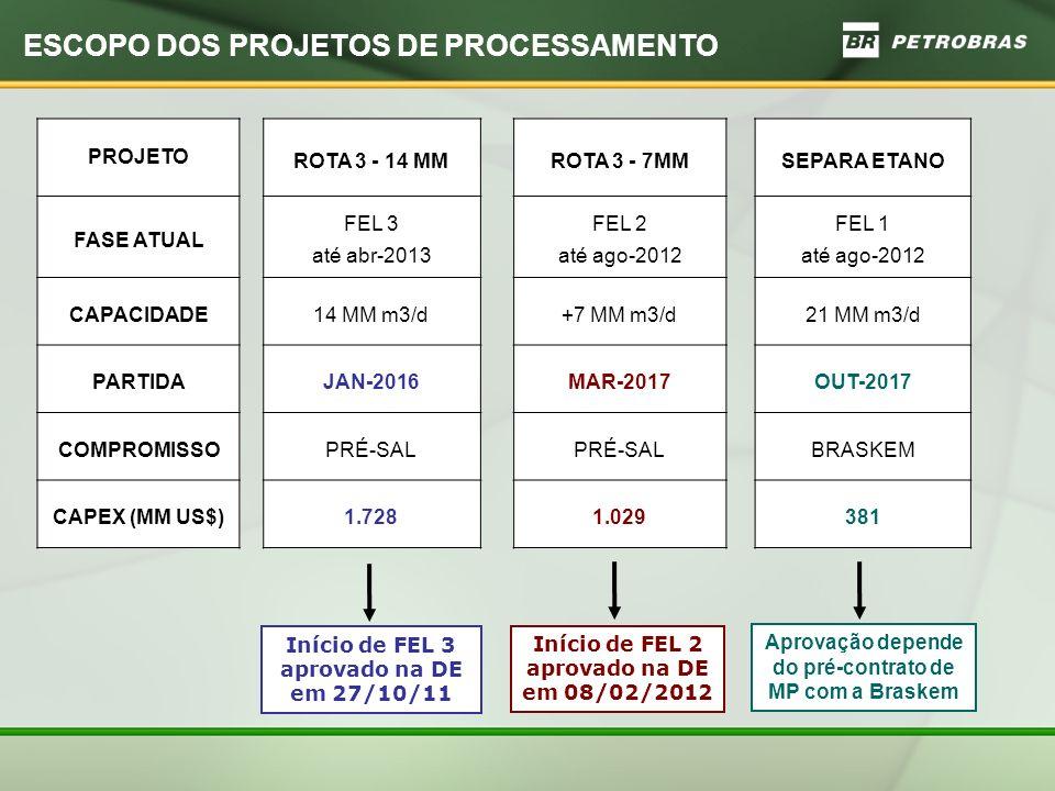 ESCOPO DOS PROJETOS DE PROCESSAMENTO PROJETO ROTA 3 - 14 MMROTA 3 - 7MMSEPARA ETANO FASE ATUAL FEL 3 até abr-2013 FEL 2 até ago-2012 FEL 1 até ago-2012 CAPACIDADE14 MM m3/d+7 MM m3/d21 MM m3/d PARTIDAJAN-2016MAR-2017OUT-2017 COMPROMISSOPRÉ-SAL BRASKEM CAPEX (MM US$)1.7281.029381 Início de FEL 3 aprovado na DE em 27/10/11 Início de FEL 2 aprovado na DE em 08/02/2012 Aprovação depende do pré-contrato de MP com a Braskem