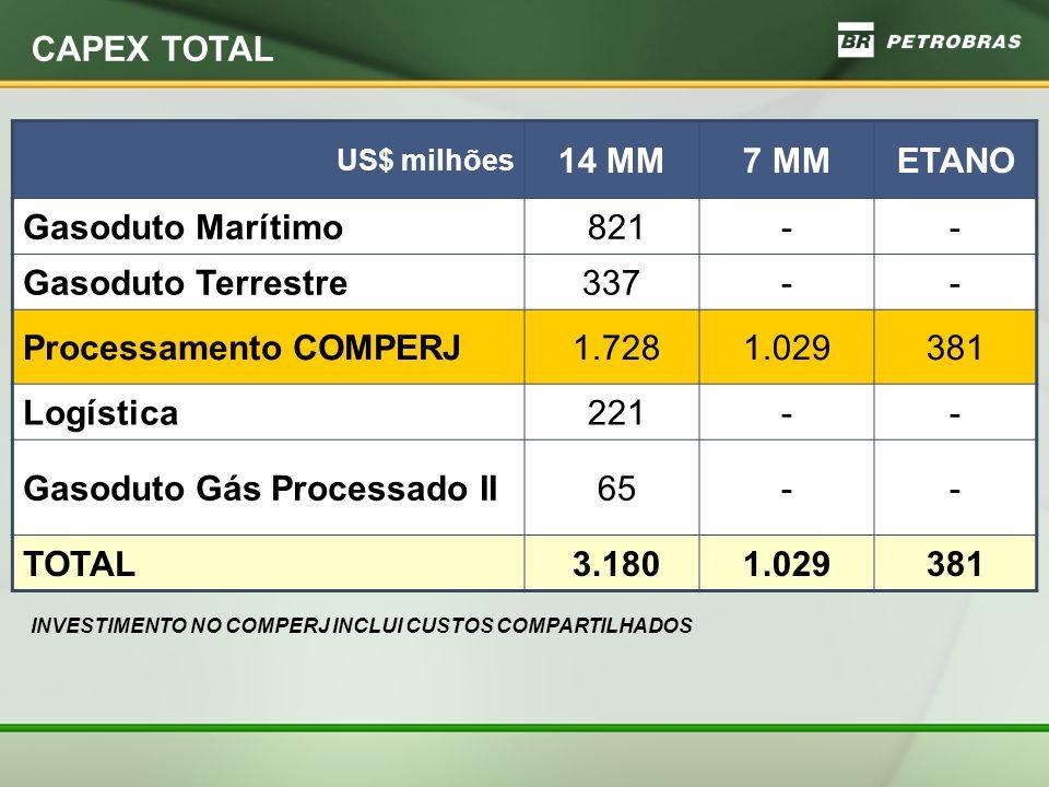 CAPEX TOTAL INVESTIMENTO NO COMPERJ INCLUI CUSTOS COMPARTILHADOS US$ milhões 14 MM7 MMETANO Gasoduto Marítimo 821-- Gasoduto Terrestre337-- Processamento COMPERJ 1.7281.029381 Logística 221-- Gasoduto Gás Processado II 65-- TOTAL 3.1801.029381