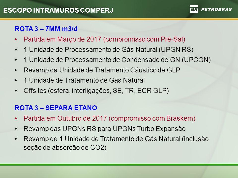 ESCOPO INTRAMUROS COMPERJ ROTA 3 – 7MM m3/d Partida em Março de 2017 (compromisso com Pré-Sal) 1 Unidade de Processamento de Gás Natural (UPGN RS) 1 Unidade de Processamento de Condensado de GN (UPCGN) Revamp da Unidade de Tratamento Cáustico de GLP 1 Unidade de Tratamento de Gás Natural Offsites (esfera, interligações, SE, TR, ECR GLP) ROTA 3 – SEPARA ETANO Partida em Outubro de 2017 (compromisso com Braskem) Revamp das UPGNs RS para UPGNs Turbo Expansão Revamp de 1 Unidade de Tratamento de Gás Natural (inclusão seção de absorção de CO2)