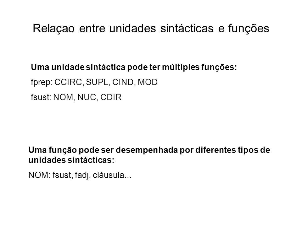 Relaçao entre unidades sintácticas e funções Uma unidade sintáctica pode ter múltiples funções: fprep: CCIRC, SUPL, CIND, MOD fsust: NOM, NUC, CDIR Um