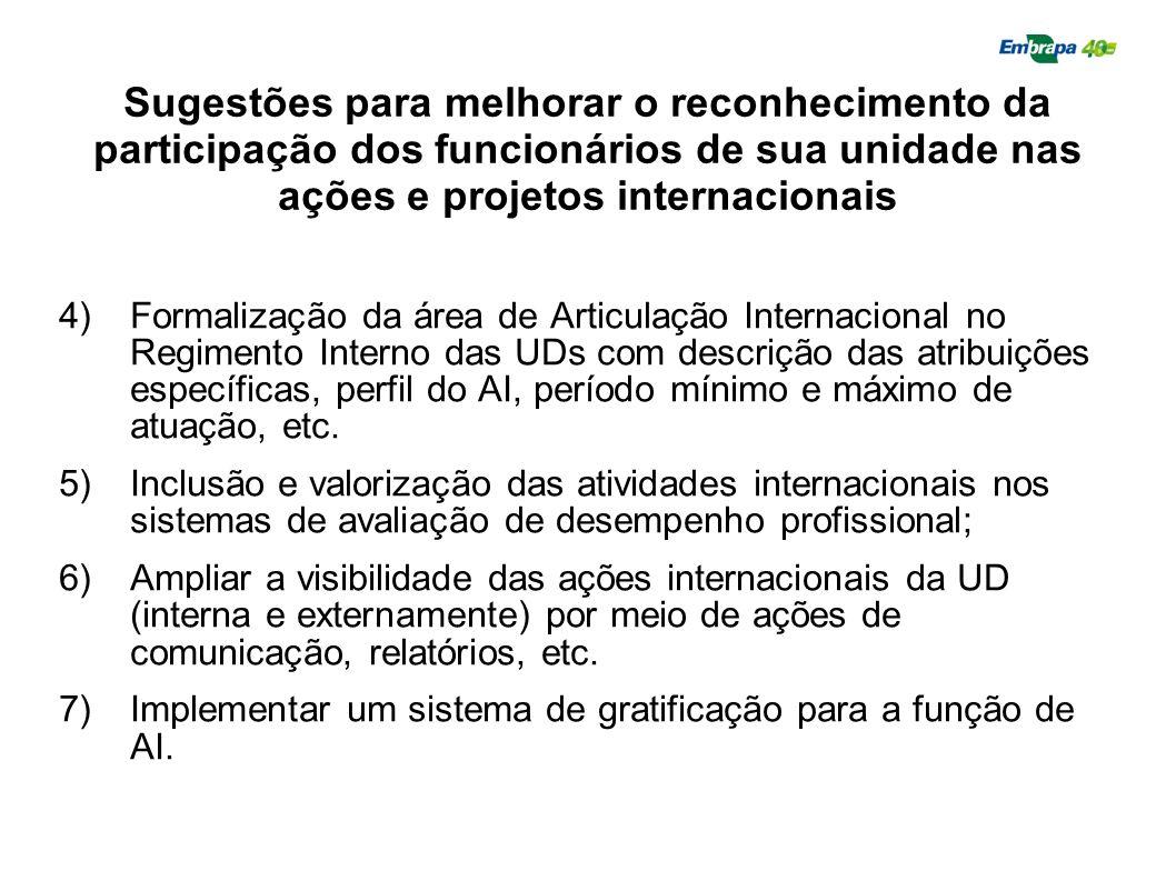Sugestões para melhorar o reconhecimento da participação dos funcionários de sua unidade nas ações e projetos internacionais 4)Formalização da área de