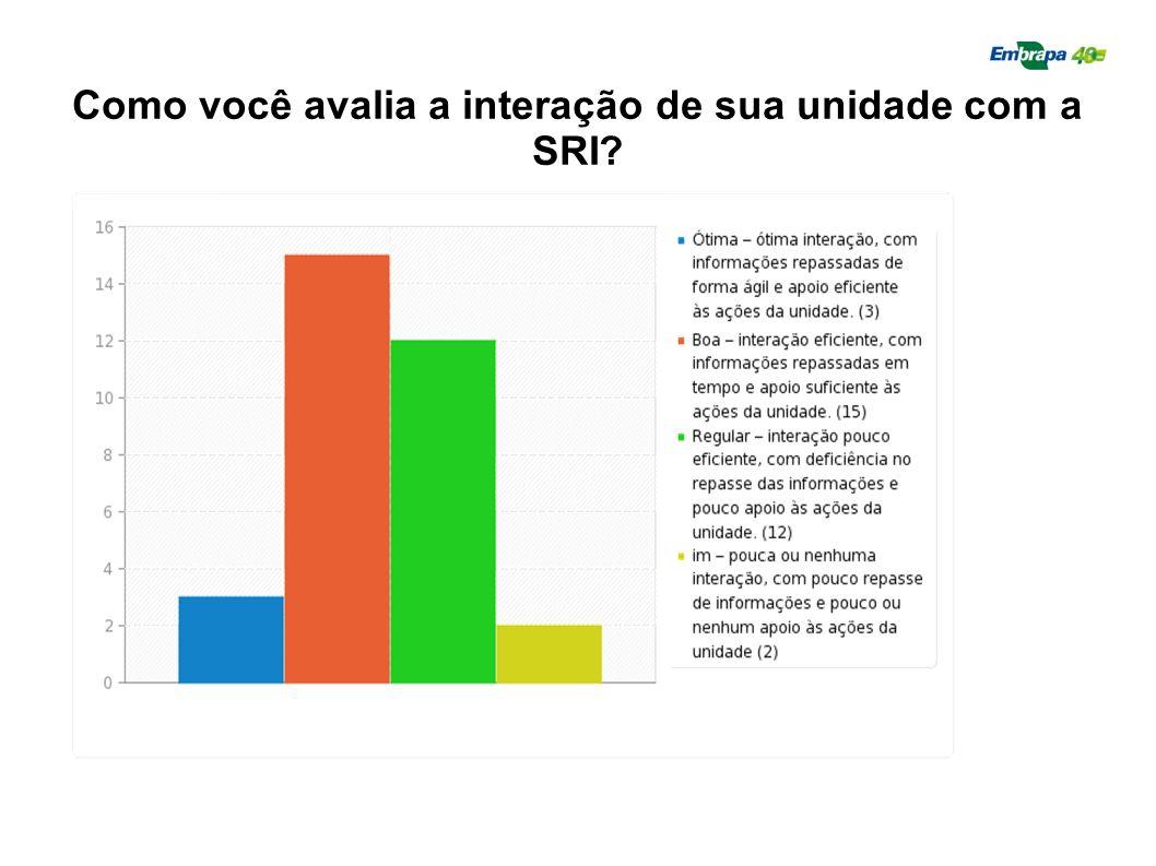 Como você avalia a interação de sua unidade com a SRI?