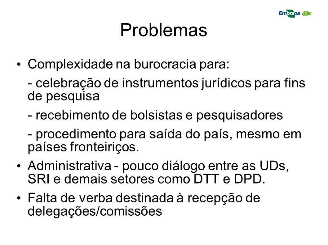 Problemas Complexidade na burocracia para: - celebração de instrumentos jurídicos para fins de pesquisa - recebimento de bolsistas e pesquisadores - p
