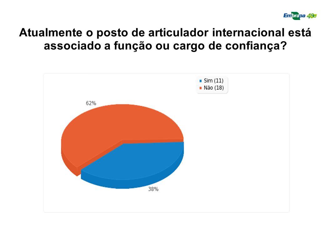 Atualmente o posto de articulador internacional está associado a função ou cargo de confiança?